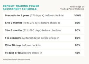 RCI.com Exchange Trading Power Adjustment Timeline