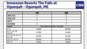 Example Points Needed for RCI Resort